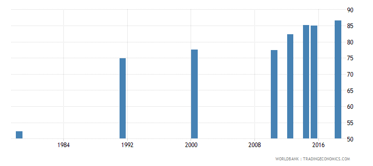 rwanda literacy rate youth total percent of people ages 15 24 wb data