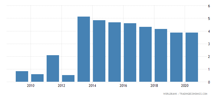 rwanda loans from nonresident banks amounts outstanding to gdp percent wb data