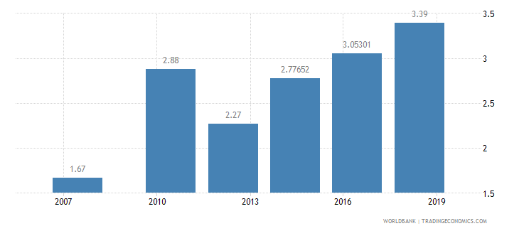 rwanda logistics performance index ease of arranging competitively priced shipments 1 low to 5 high wb data