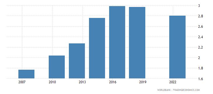 rwanda logistics performance index overall 1 low to 5 high wb data