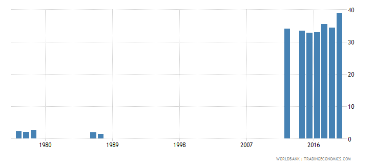 rwanda lower secondary completion rate male percent of relevant age group wb data