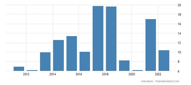 rwanda manufactures exports percent of merchandise exports wb data