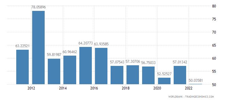rwanda manufactures imports percent of merchandise imports wb data