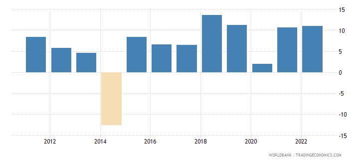 rwanda manufacturing value added annual percent growth wb data