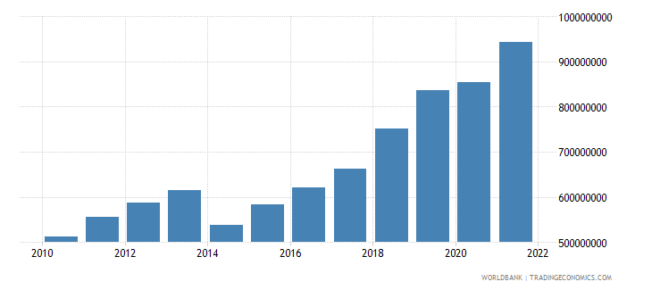 rwanda manufacturing value added constant 2000 us dollar wb data