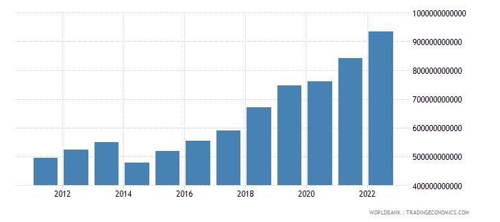 rwanda manufacturing value added constant lcu wb data