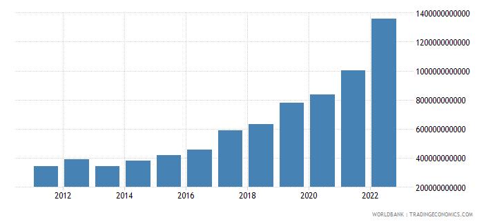 rwanda manufacturing value added current lcu wb data
