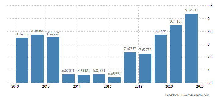 rwanda manufacturing value added percent of gdp wb data