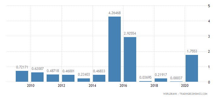 rwanda merchandise exports by the reporting economy residual percent of total merchandise exports wb data