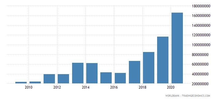 rwanda merchandise exports by the reporting economy us dollar wb data