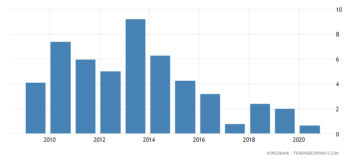 rwanda merchandise exports to developing economies in east asia  pacific percent of total merchandise exports wb data