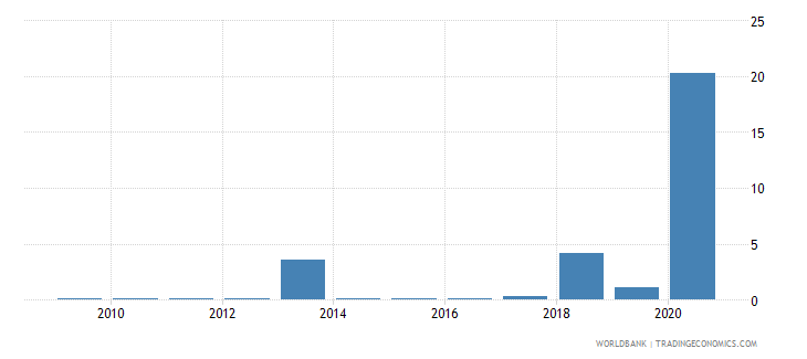 rwanda merchandise exports to developing economies in europe  central asia percent of total merchandise exports wb data