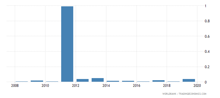 rwanda merchandise exports to developing economies in latin america  the caribbean percent of total merchandise exports wb data