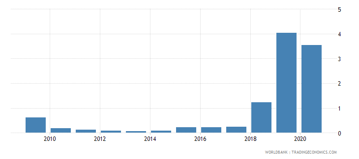 rwanda merchandise exports to developing economies in south asia percent of total merchandise exports wb data