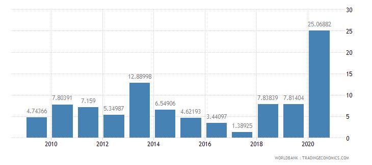 rwanda merchandise exports to developing economies outside region percent of total merchandise exports wb data