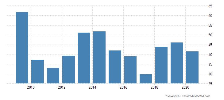rwanda merchandise exports to developing economies within region percent of total merchandise exports wb data