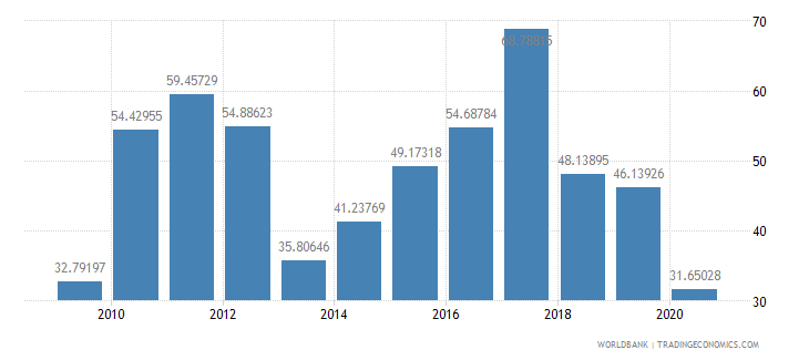 rwanda merchandise exports to high income economies percent of total merchandise exports wb data