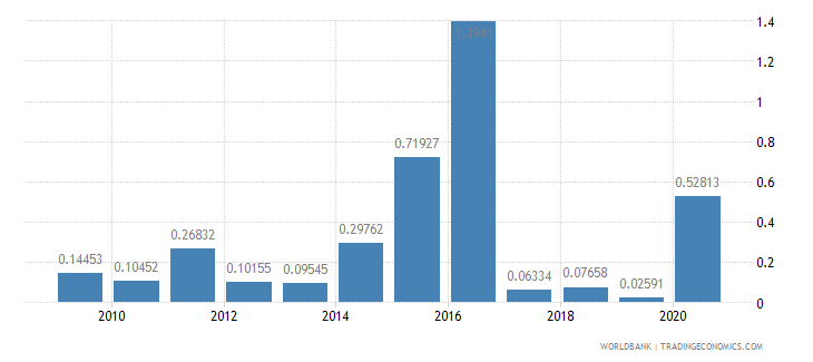 rwanda merchandise imports by the reporting economy residual percent of total merchandise imports wb data