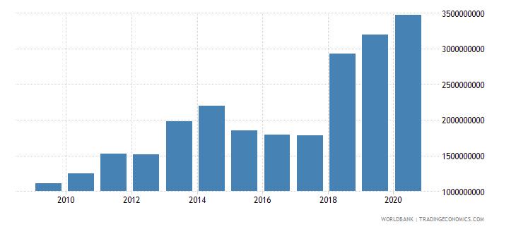 rwanda merchandise imports by the reporting economy us dollar wb data
