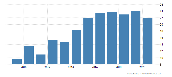 rwanda merchandise imports from developing economies in east asia  pacific percent of total merchandise imports wb data