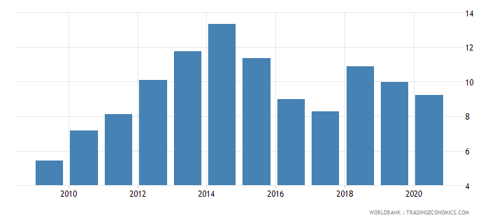 rwanda merchandise imports from developing economies in south asia percent of total merchandise imports wb data