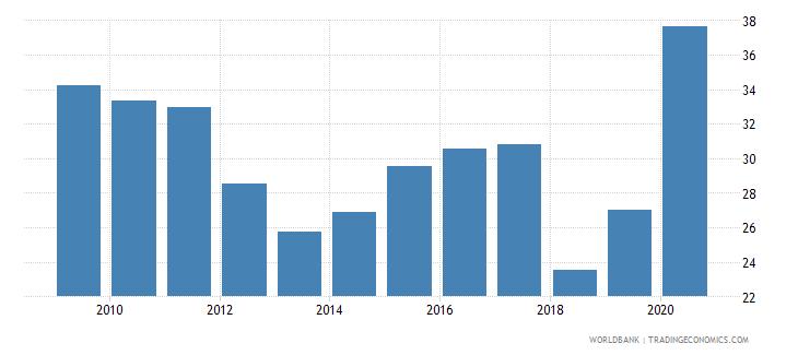 rwanda merchandise imports from developing economies in sub saharan africa percent of total merchandise imports wb data