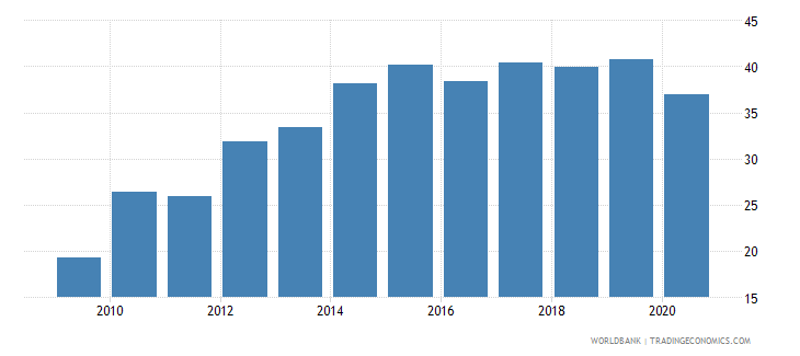 rwanda merchandise imports from developing economies outside region percent of total merchandise imports wb data