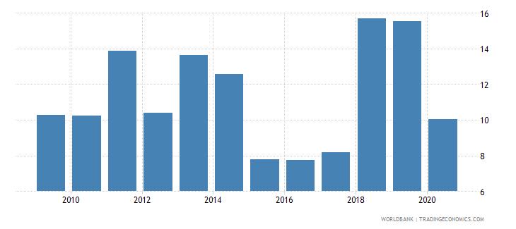 rwanda merchandise imports from economies in the arab world percent of total merchandise imports wb data