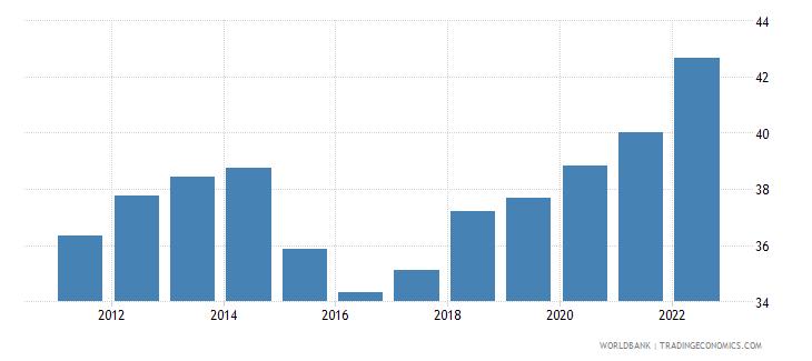 rwanda merchandise trade percent of gdp wb data