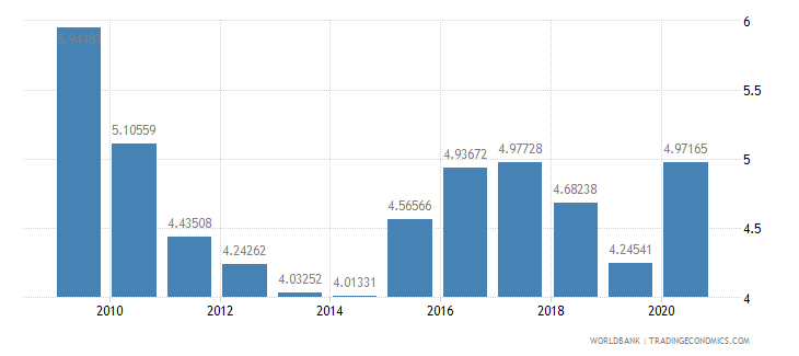 rwanda military expenditure percent of central government expenditure wb data