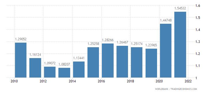 rwanda military expenditure percent of gdp wb data