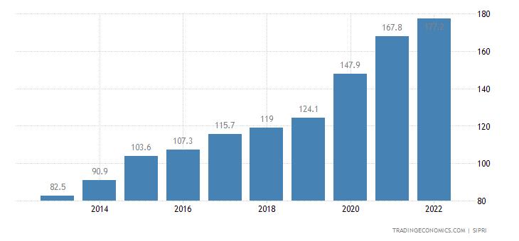 Rwanda Military Expenditure