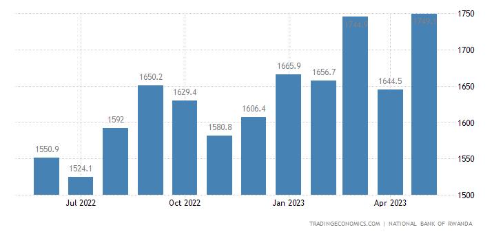 Rwanda Money Supply M1