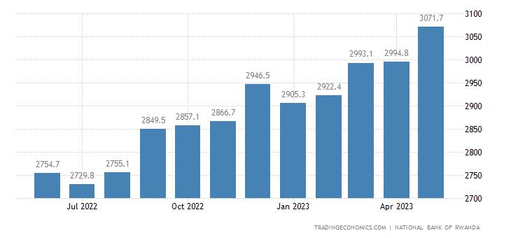 Rwanda Money Supply M2