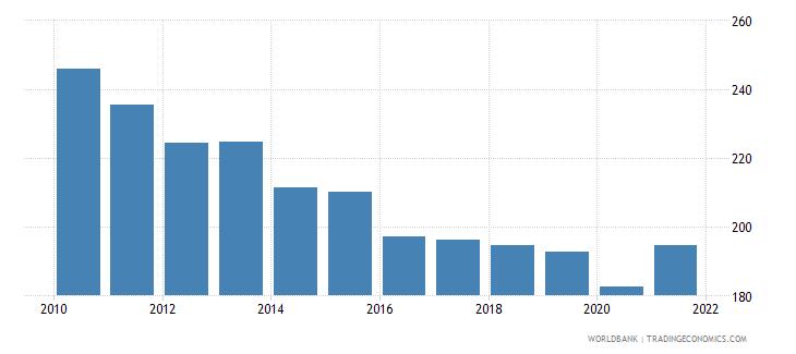 rwanda mortality rate adult female per 1 000 female adults wb data