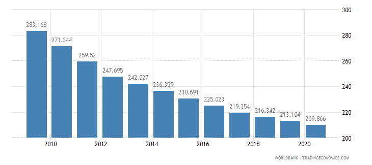 rwanda mortality rate adult male per 1 000 male adults wb data