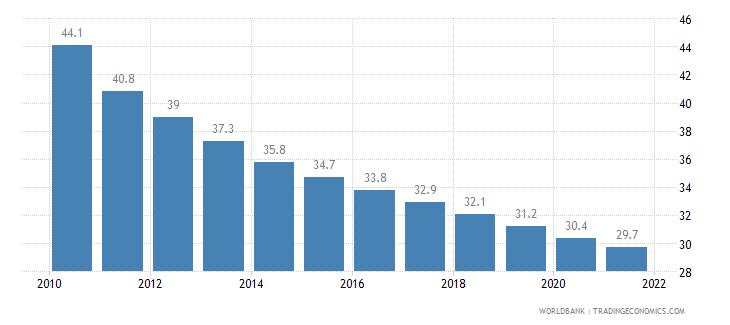 rwanda mortality rate infant per 1 000 live births wb data