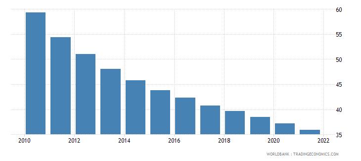 rwanda mortality rate under 5 female per 1000 wb data
