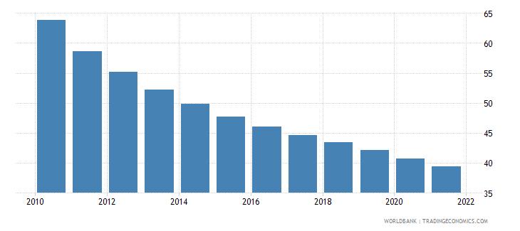 rwanda mortality rate under 5 per 1 000 wb data