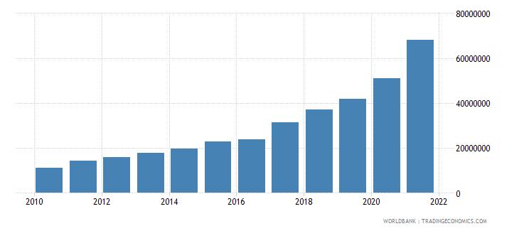 rwanda multilateral debt service tds us dollar wb data