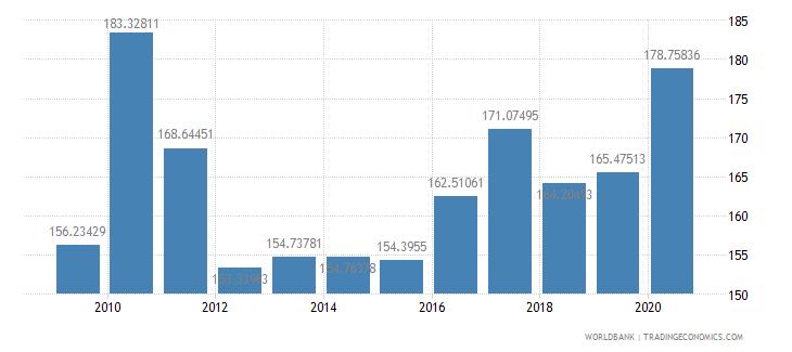 rwanda net barter terms of trade index 2000  100 wb data