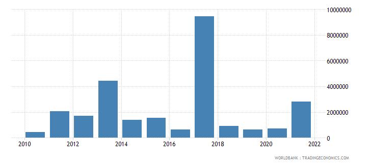 rwanda net bilateral aid flows from dac donors australia us dollar wb data