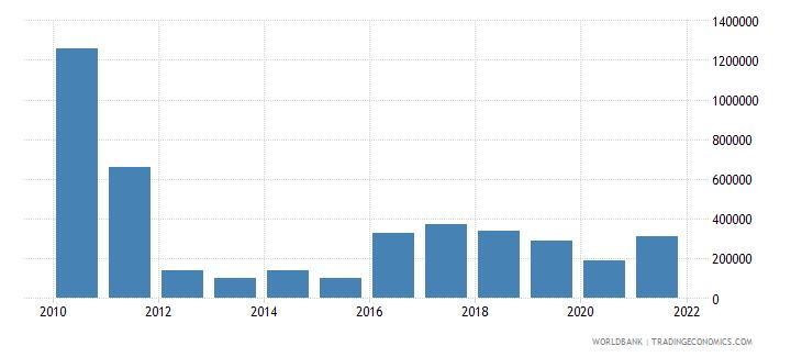 rwanda net bilateral aid flows from dac donors austria us dollar wb data