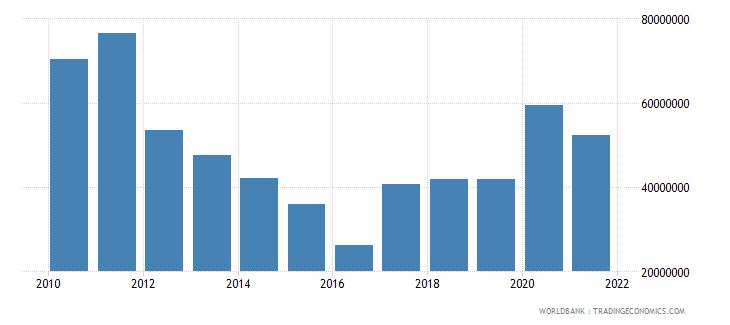 rwanda net bilateral aid flows from dac donors belgium us dollar wb data