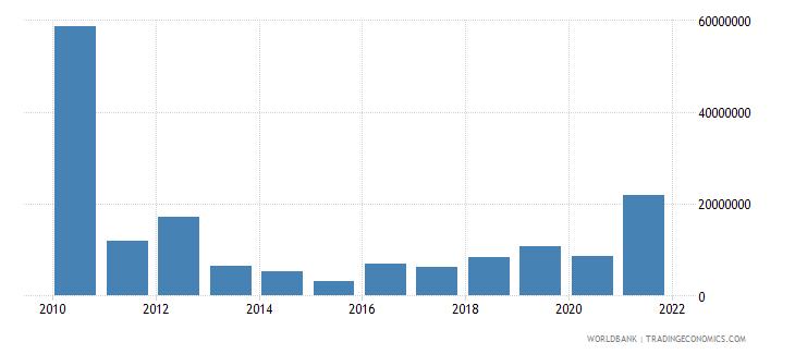 rwanda net bilateral aid flows from dac donors canada us dollar wb data