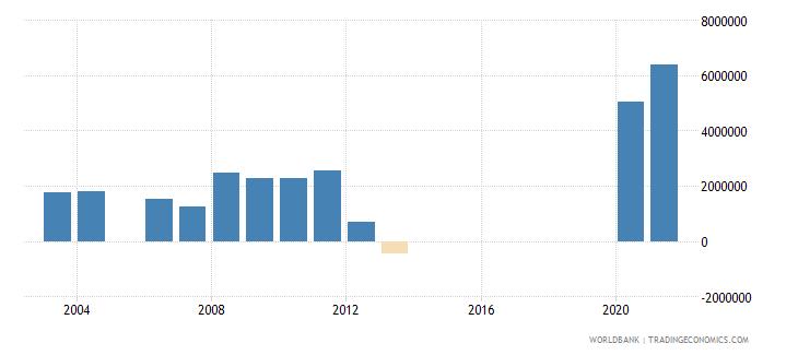 rwanda net bilateral aid flows from dac donors denmark us dollar wb data