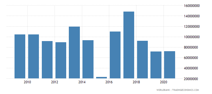 rwanda net bilateral aid flows from dac donors european commission us dollar wb data