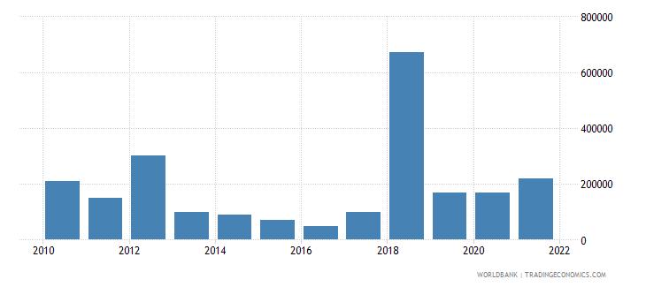 rwanda net bilateral aid flows from dac donors finland us dollar wb data