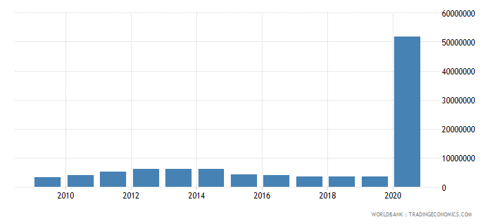 rwanda net bilateral aid flows from dac donors france us dollar wb data