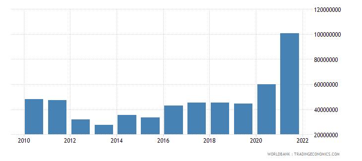 rwanda net bilateral aid flows from dac donors germany us dollar wb data